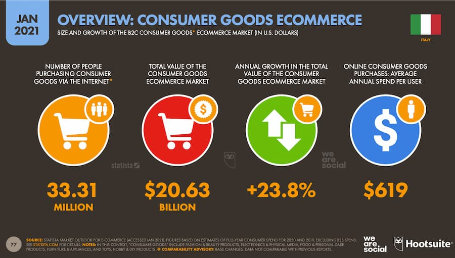 hootsuite-consumer ecommerce